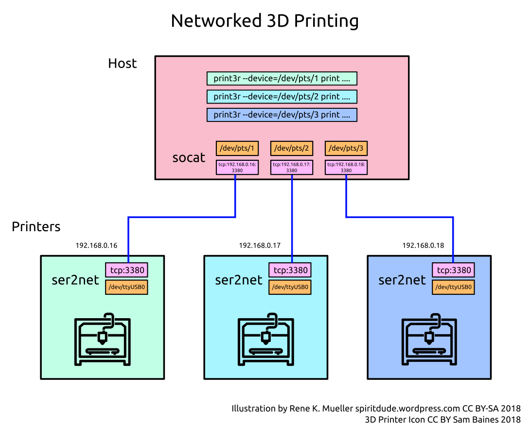 3d-printer-networking